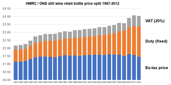 Wine bottle taxation