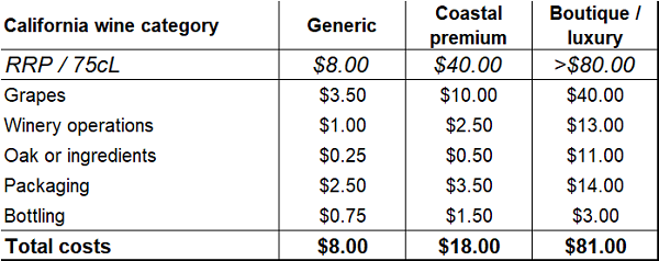 E&J Gallo example costs by wine style